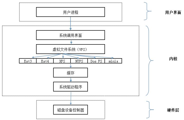 虚拟文件系统VFS