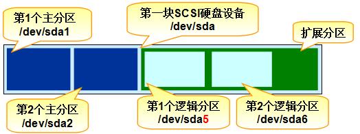 第6章 存储结构与磁盘划分。