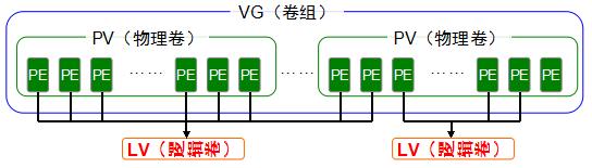 第7章 使用RAID与LVM磁盘阵列技术。