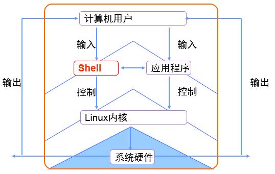 shell的作用