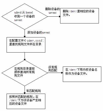 udev功能流程图