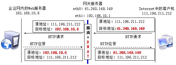 DNAT的流程