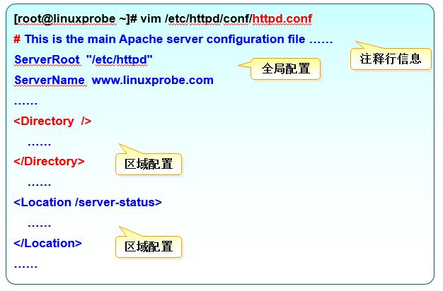 httpd配置文件分析