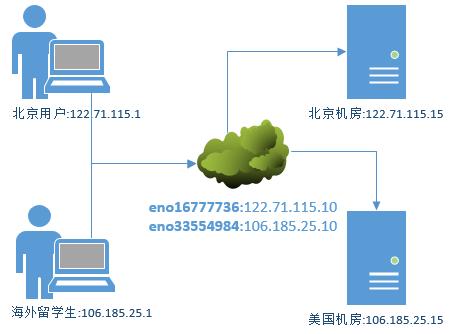 第13章 使用Bind提供域名解析服务。第13章 使用Bind提供域名解析服务。