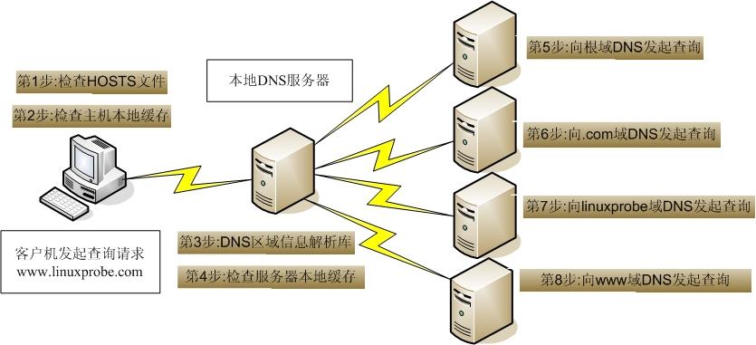 DNS查询流程图