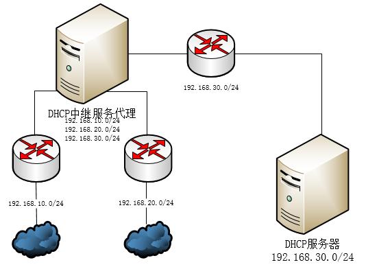 DHCP中继代理