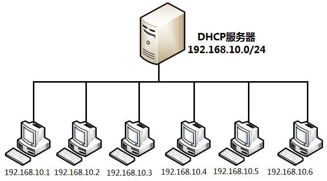 DHCP工作原理