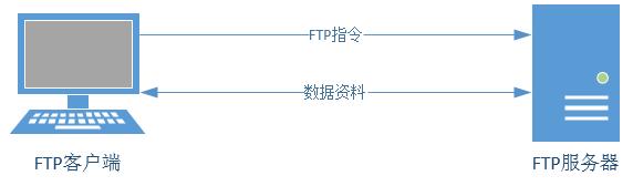 FTP连接过程