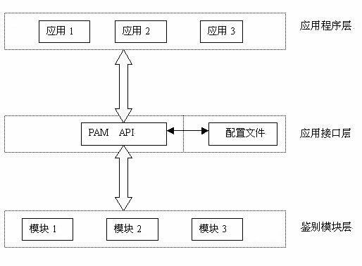 PAM认证机制的体系图