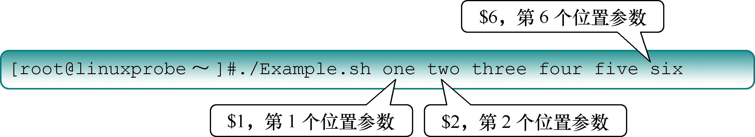 第4章 Vim编辑器与Shell命令脚本。