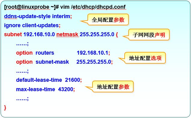 dhcp配置文件