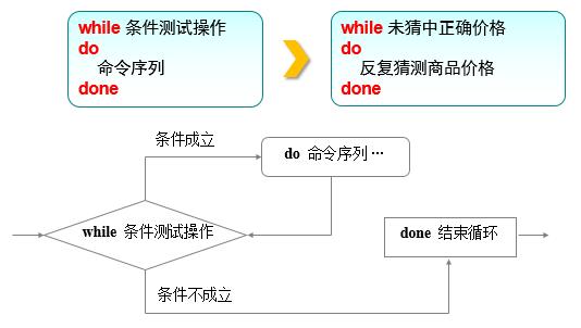 while条件语句