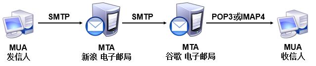 邮件投递工程