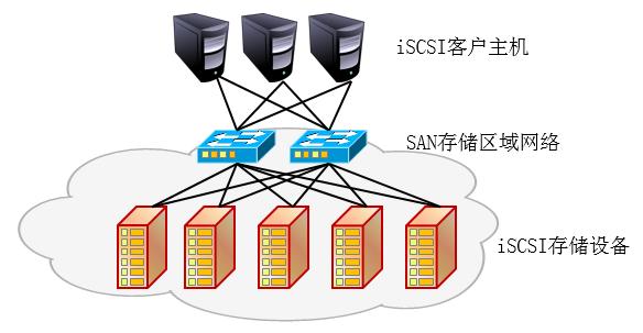 iSCSI结构拓扑