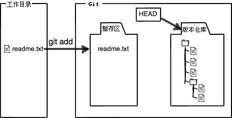 将文件上传到Git暂存区