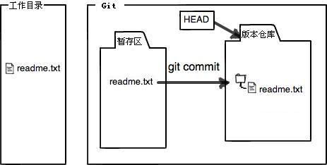 将文件提交到Git版本仓库