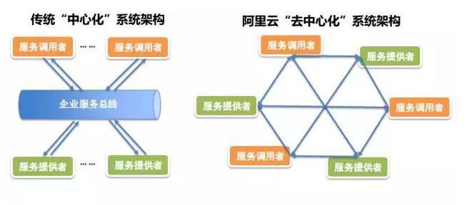 阿里云系统架构