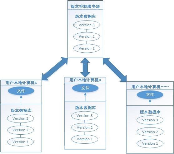Git分布式版本控制流程图