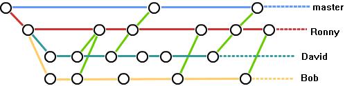 Git团队合作流程图