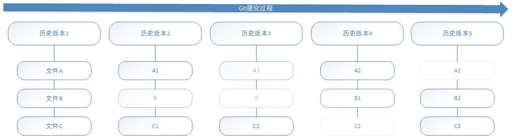Git提交流程图