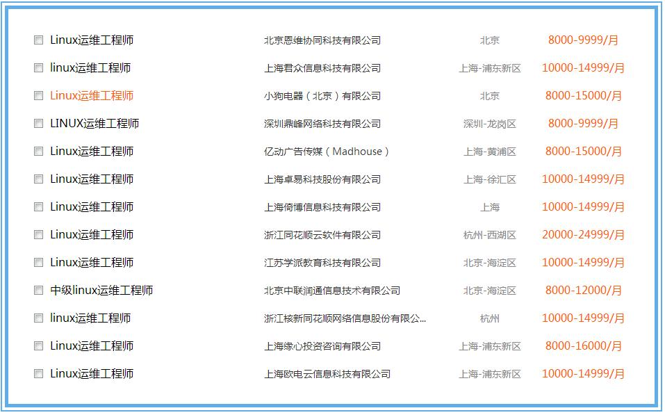 Linux运维工程师招聘信息表_副本