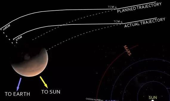 火星气候探测者号