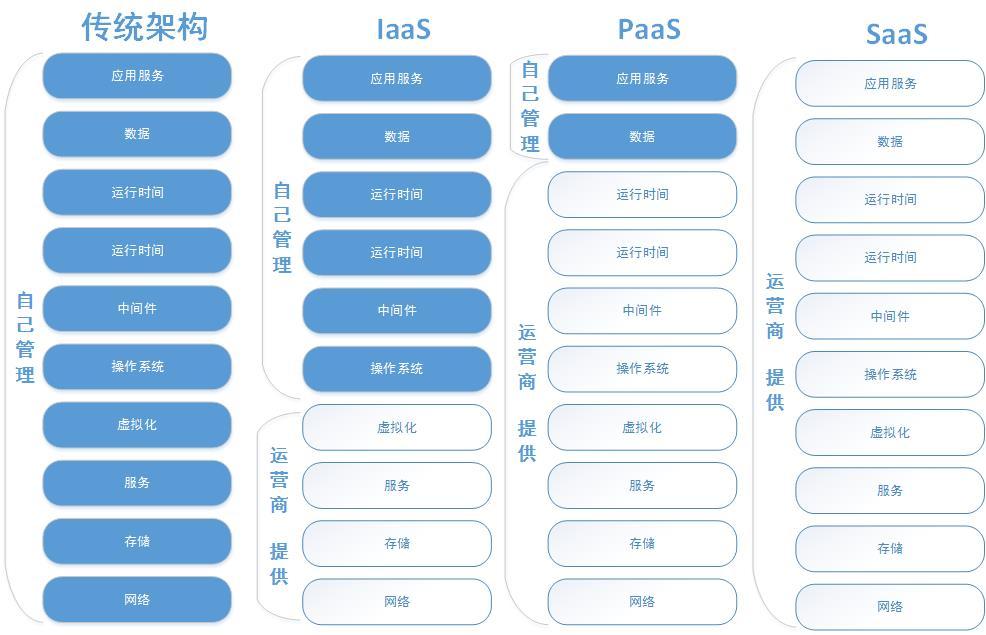 云计算服务类型