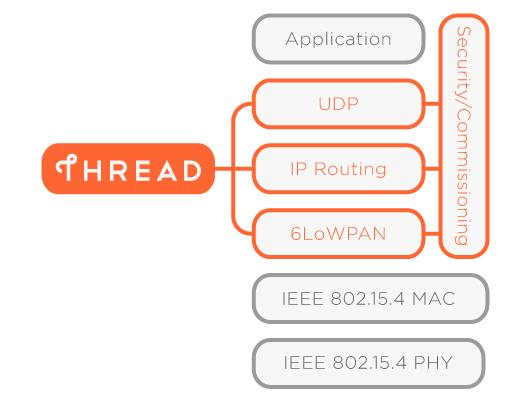 为什么UDP有时比TCP更有优势?为什么UDP有时比TCP更有优势?