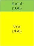 程序员必读:Linux内存管理剖析程序员必读:Linux内存管理剖析