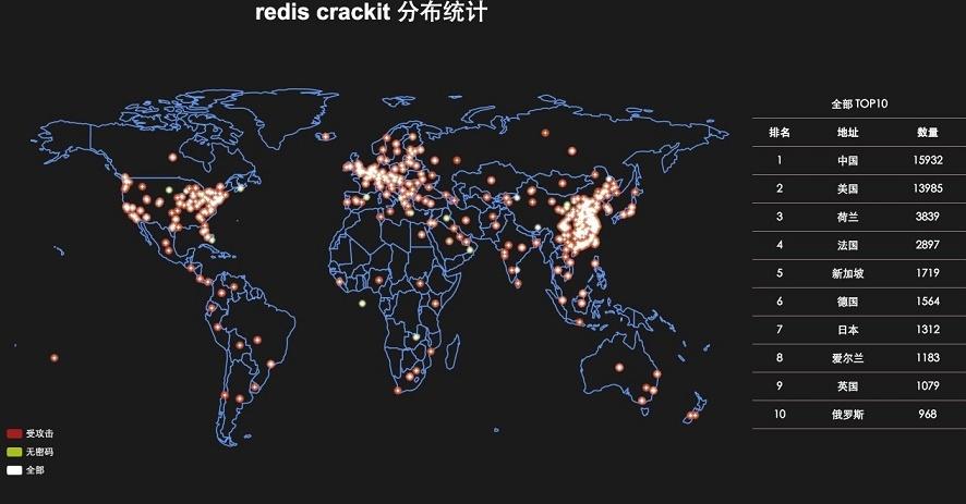 Redis_CrackIT_Statistics