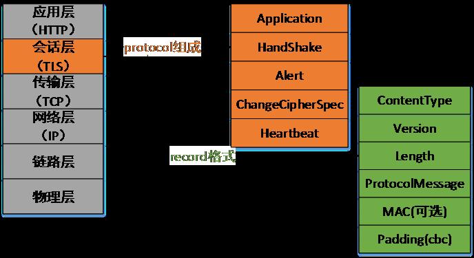 网站HTTPS 实践(一): HTTPS协议和原理网站HTTPS 实践(一): HTTPS协议和原理