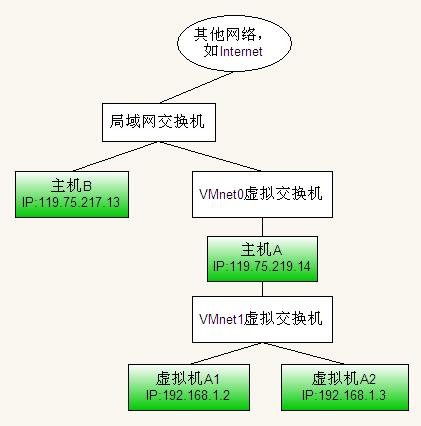 VMware中三种网络连接的区别VMware中三种网络连接的区别