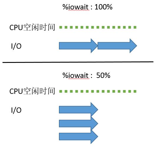 理解 %IOWAIT (%WIO)理解 %IOWAIT (%WIO)