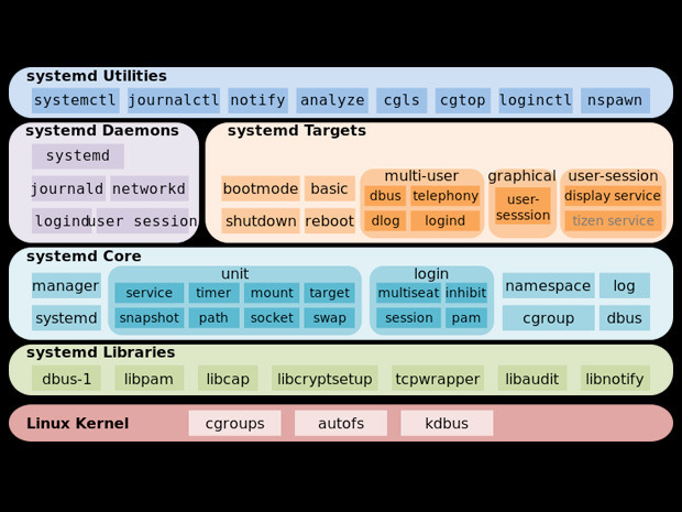 linux-trends-forecast_systemd
