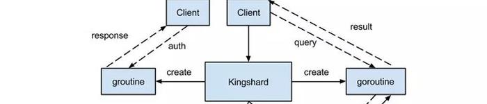 开源数据库中间件:Kingshard