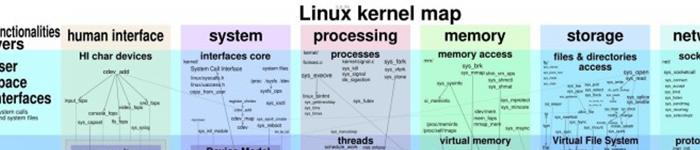 一张图带你看Linux内核运行原理