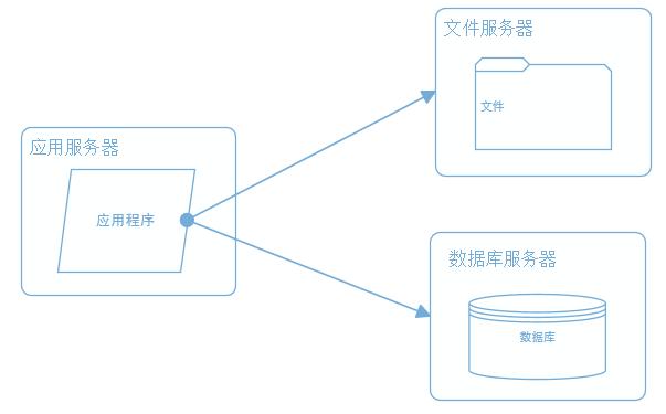 大型网站系统架构演化之路大型网站系统架构演化之路