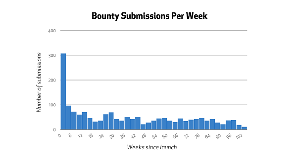 bounty_per_week