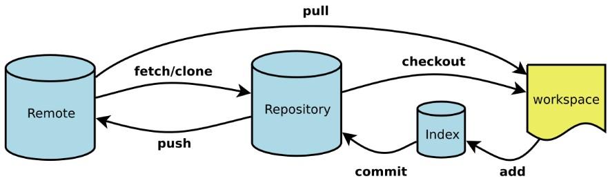 Git常用命令总结(超实用)Git常用命令总结(超实用)