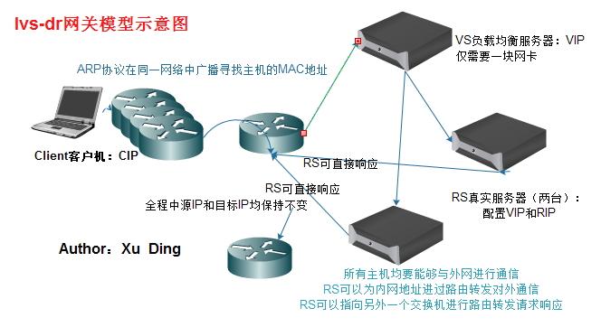 LVS负载均衡集群服务搭建详解(一)LVS负载均衡集群服务搭建详解(一)