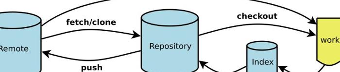 Git常用命令总结(超实用)