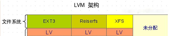 一张图让你学会LVM