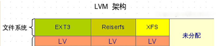 Linux 逻辑卷管理LVM