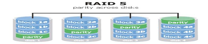 RAID5工作原理介绍