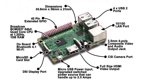 Raspberry-Pie-3_2