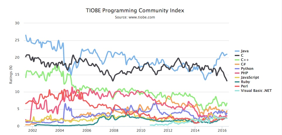 TOP10_TIOBE_Program