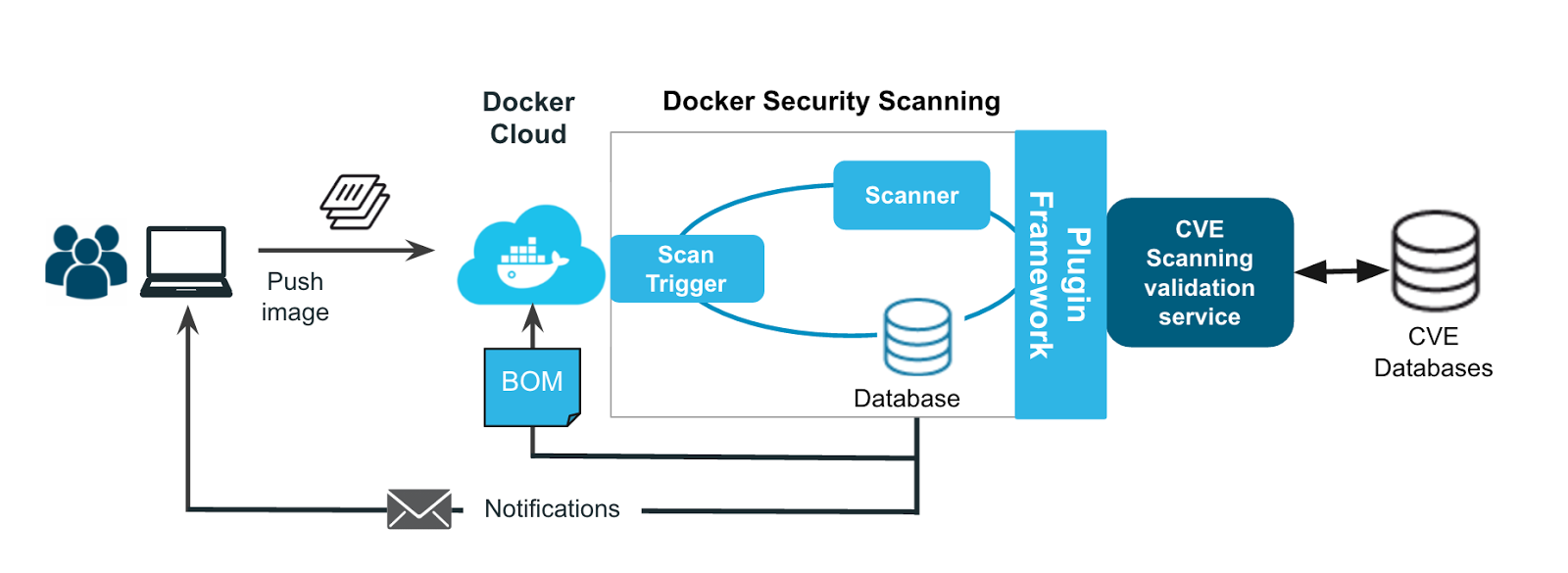 专注docker安全:Security Scanning专注docker安全:Security Scanning