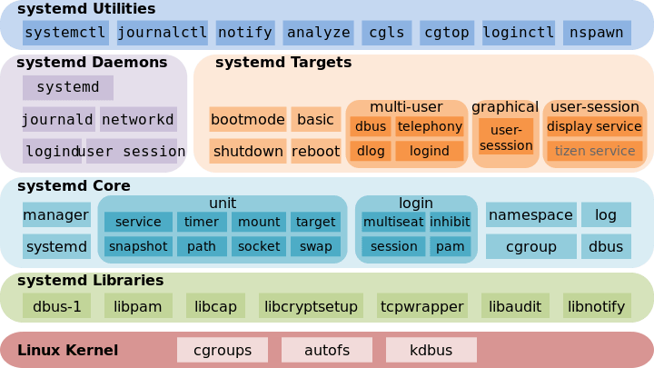 Systemd入门教程:命令篇Systemd入门教程:命令篇