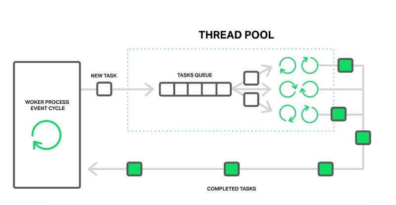 webserver-thread-pool