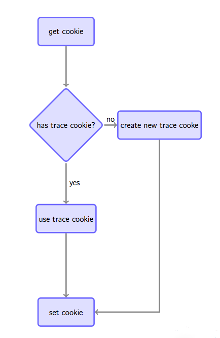 3 通过cookie跟踪唯一用户的原理